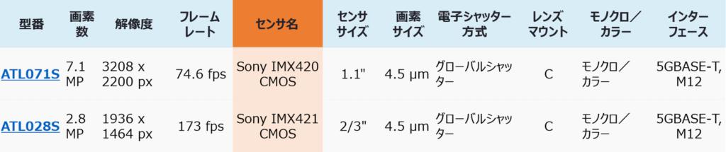 atlas data