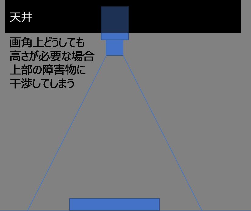 カメラの設置 2